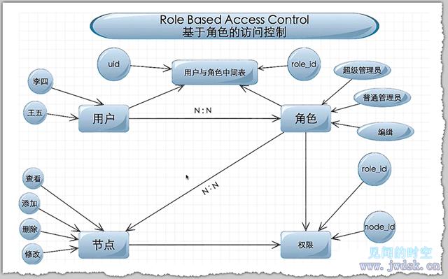 后盾网TP学习笔记——RBAC简记