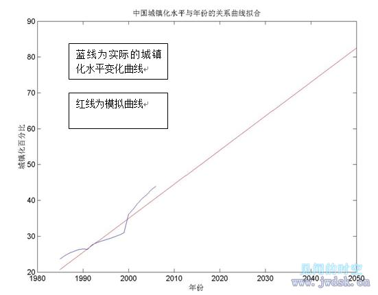 城镇化水平与年份的关系曲线拟合.png