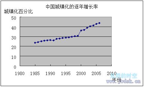 数学建模:中国人口发展趋势的数学模型