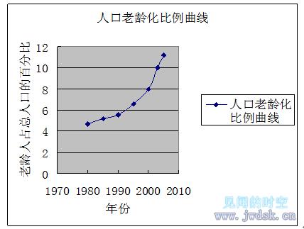 人口老龄化比例曲线.png