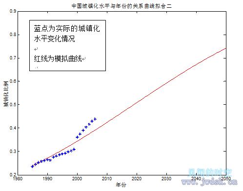 城镇化水平与年份的关系曲线拟合2.png