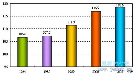 我国出生人口性别比的历年变化.png