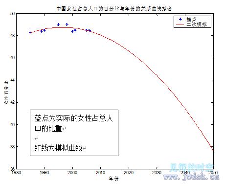 中国女性占总人口的百分比与年份的关系曲线拟合.png