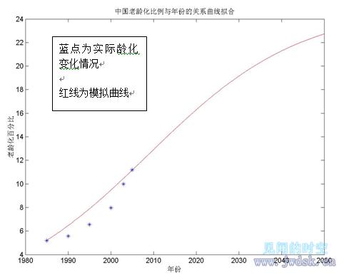 中国老龄化比例与年份的关系曲线拟合.png