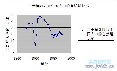 近六十年来中国人口自然增长率.png