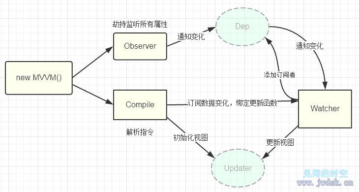 VUE数据双向绑定.jpg